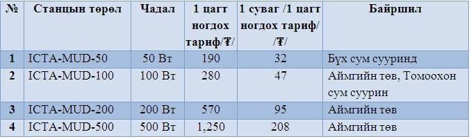 Үнэ тариф
